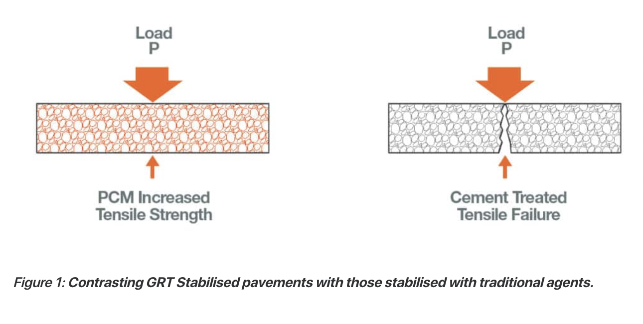 soil-stabilizers-grt-stabilised-pavements